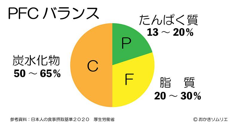 PFCバランスの円グラフ(作成図)