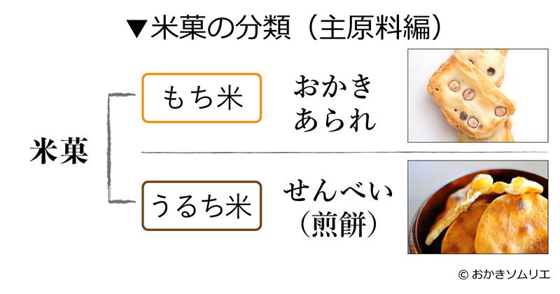 米菓の分類表(主原料編)おかき・あられとせんべい(煎餅):製作者:おかきソムリエ